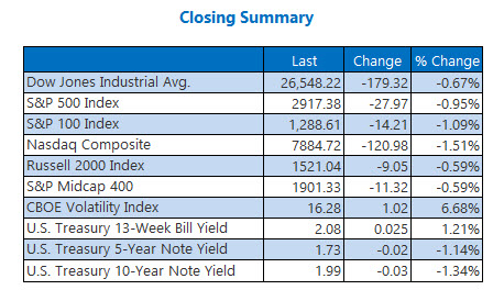 Closing Indexes June 25