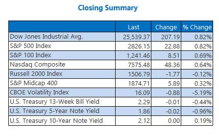 Closing Indexes June 5