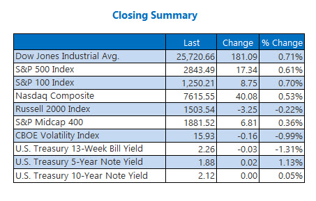 closing indexes june 6