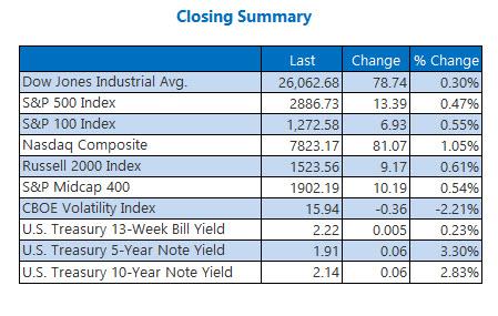 closing stock market summary june 10