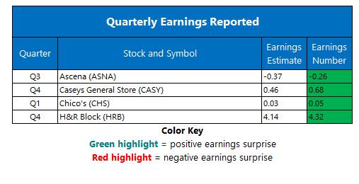 Corporate Earnings Jun 11