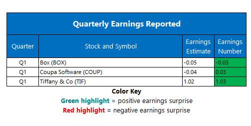 corporate earnings Jun 4