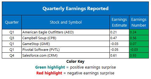 Corporate Earnings Jun 5