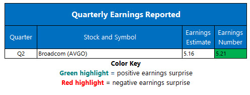 Corporate Earnings June 14