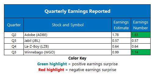 corporate earnings june 19
