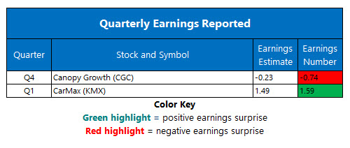 Corporate Earnings June 21