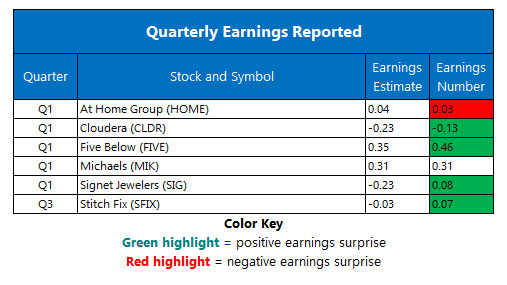 Corporate Earnings June 6