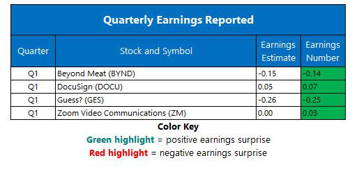 corporate earnings june 7