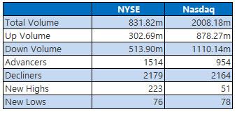 NYSE and Nasdaq June 24