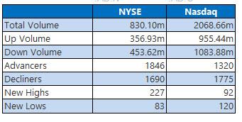 NYSE and Nasdaq June 5
