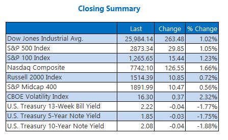 us stock market closing numbers june 7