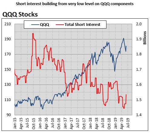 MMO 5 QQQ short interest