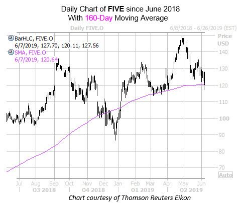 New WKEND FIVE Chart
