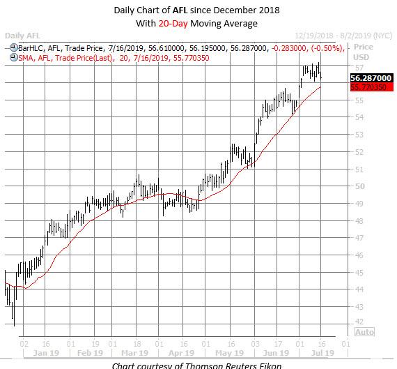 AFL stock chart july 16
