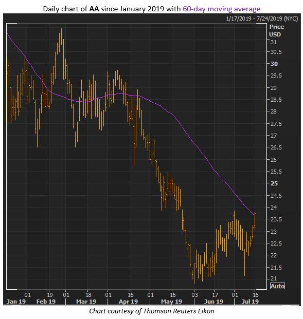 alcoa stock chart