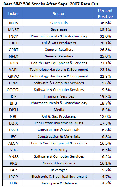 best stocks after 2007 rate cut