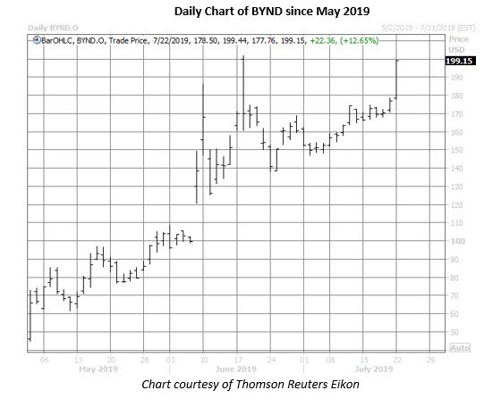 bynd stock daily price chart on july 22