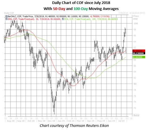 cof stock daily price chart july 30