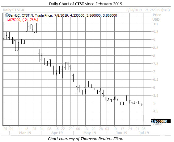 CTST stock chart 2