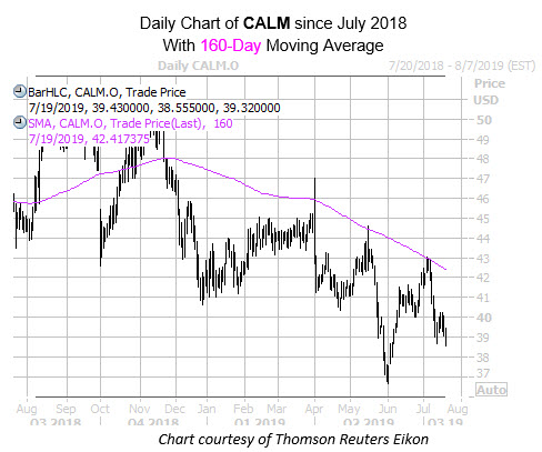 Daily CALM with 160MA