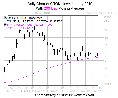 Daily CRON with 200MANew
