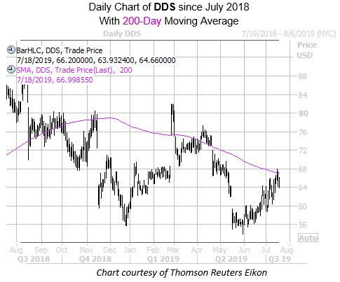 Daily DDS with 200MA Since July 2018