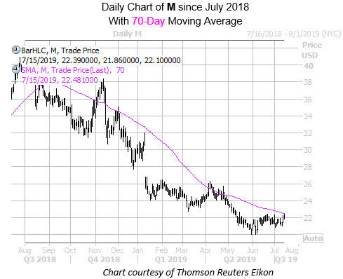 Daily M Since July with 70MA