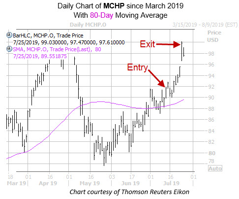 Daily MCHP with 80MA Entry Exit Dates