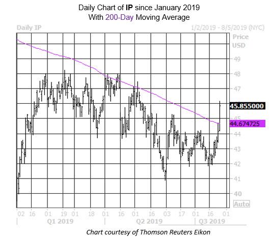 Daily Stock Chart IP