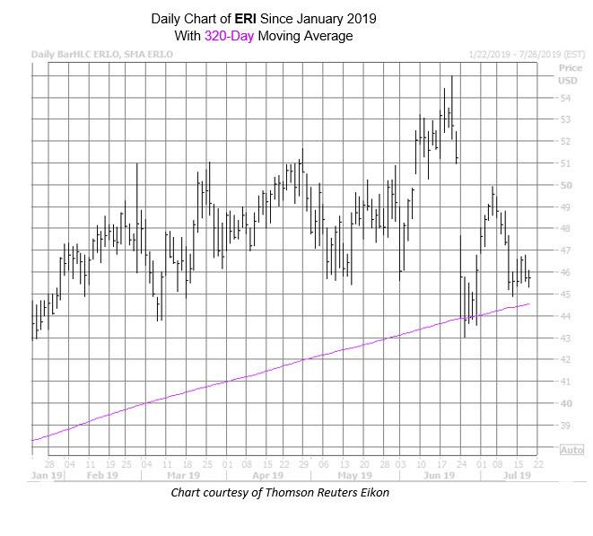 ERI Chart July 18