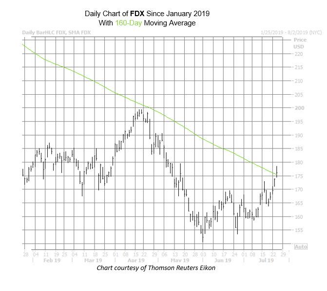 FDX Chart July 24