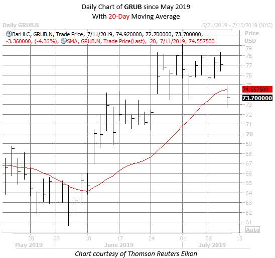 GRUB stock chart july 11