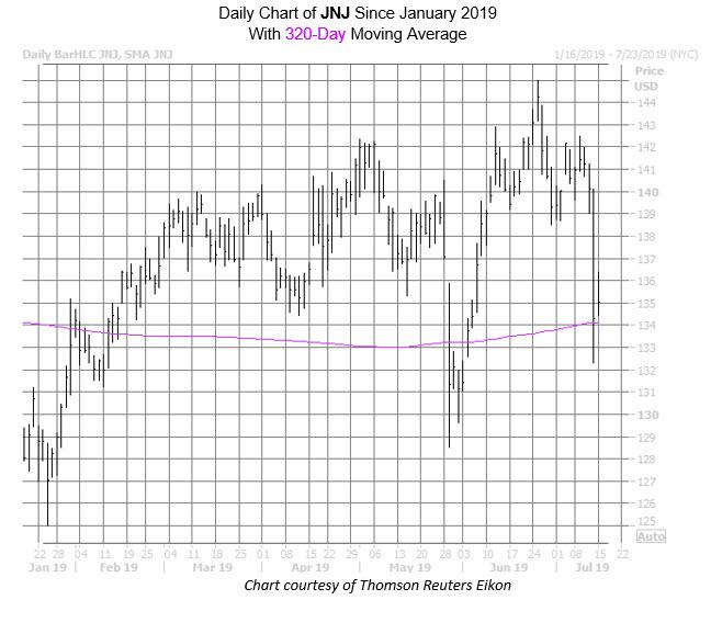 JNJ Chart July 15