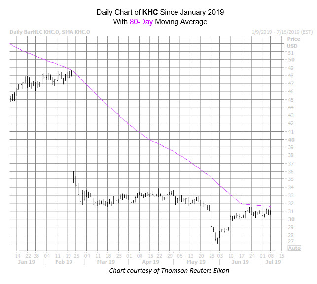 KHC Chart July 8