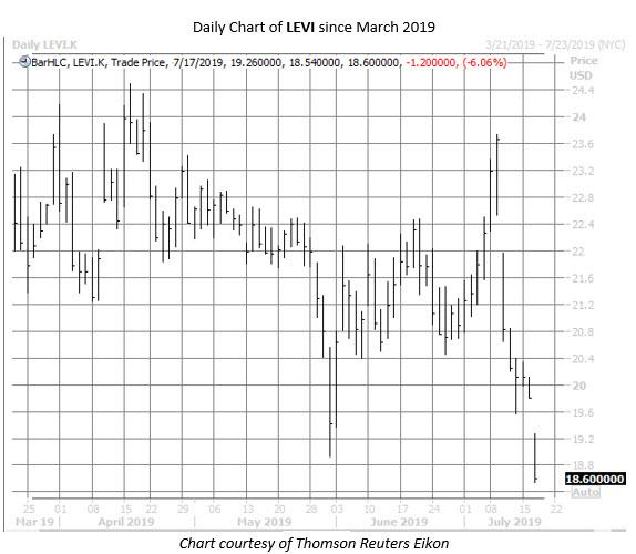 LEVI stock chart july 17