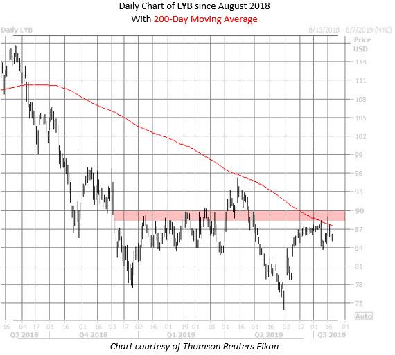 LYB stock chart july 19