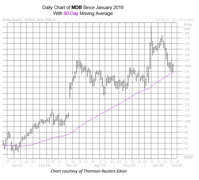 MDB Chart July 2