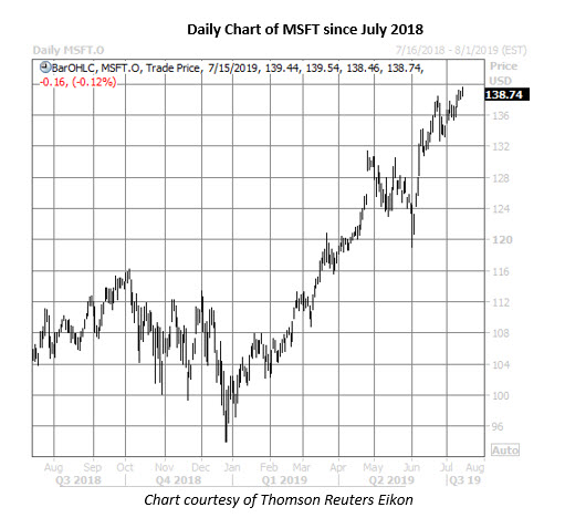 msft stock daily price chart on july 15