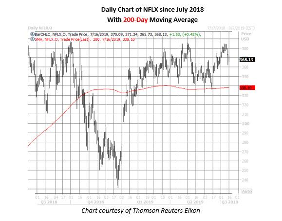 netflix stock daily chart on july 16