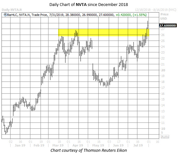 NVTA stock chart july 31