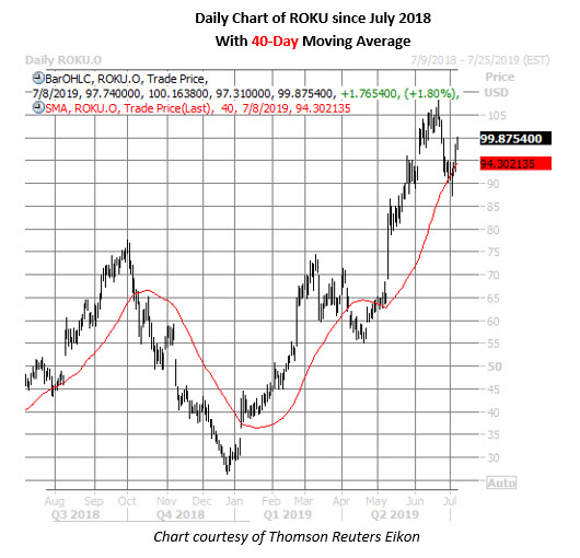 roku stock daily price chart on june 8