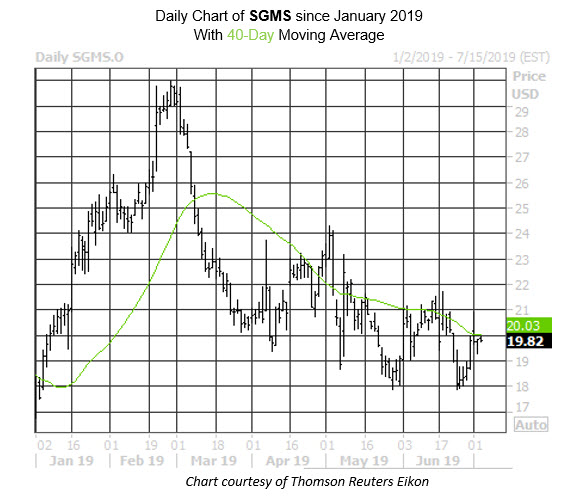 SGMS Stock Chart