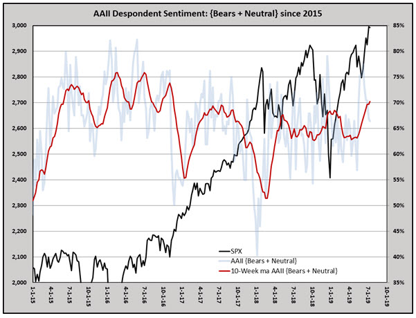 SPX w AAII bears neutral