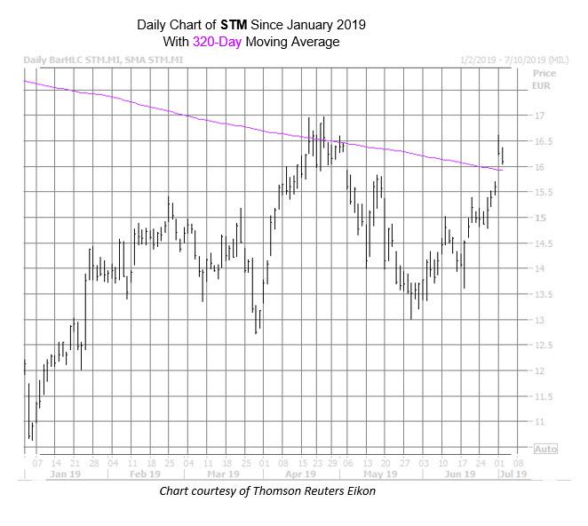 STM Chart July 2