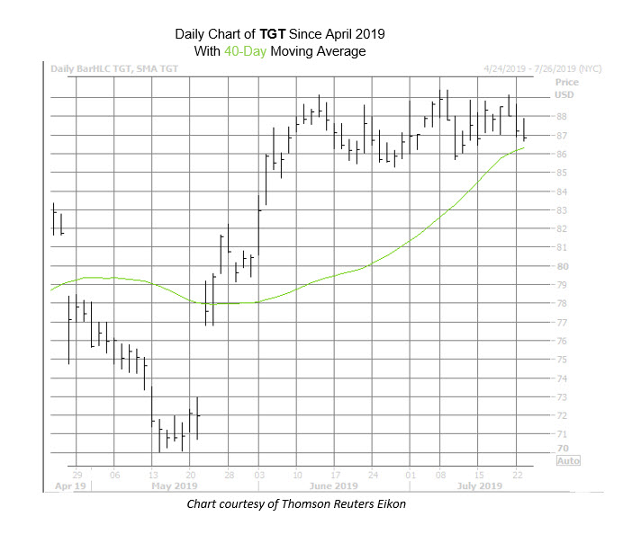 TGT Chart July 23