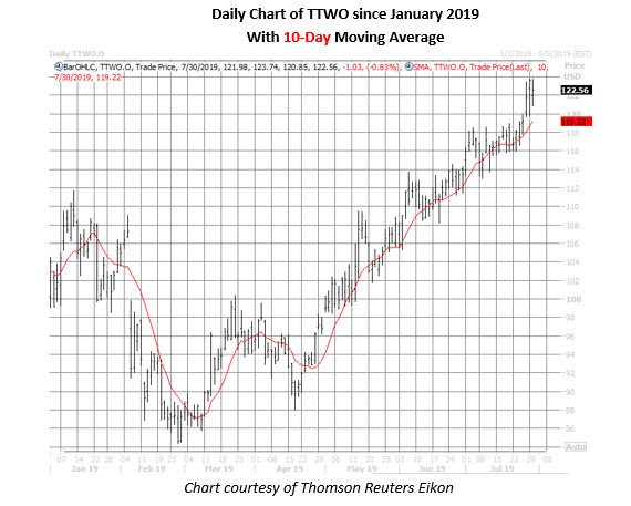 ttwo stock daily price chart on july 30