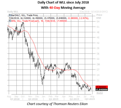 wll stock daily price chart on july 26