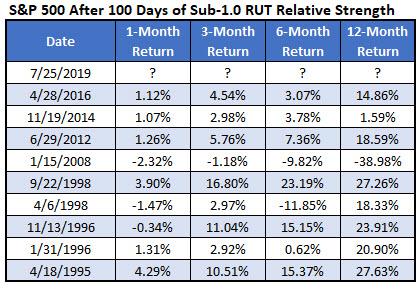 IOTW 4 - SPX sub 1 RUT RSI
