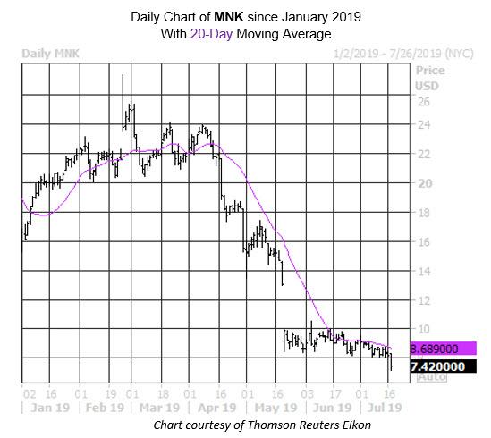 Daily Stock Chart MNK
