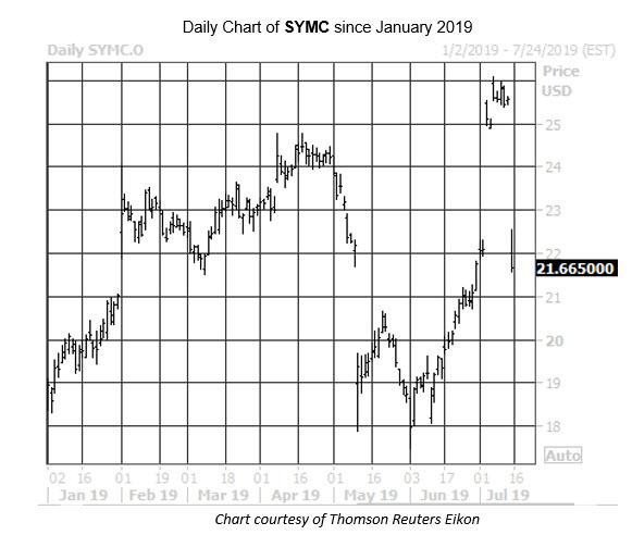 Daily Stock Chart SYMC